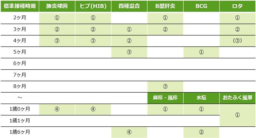 予防接種スケジュール表2